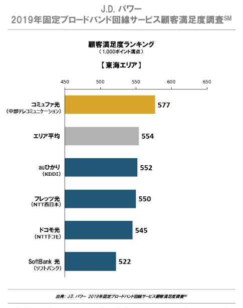 jdパワー2019顧客満足度調査_東海エリア1位のコミュファ光