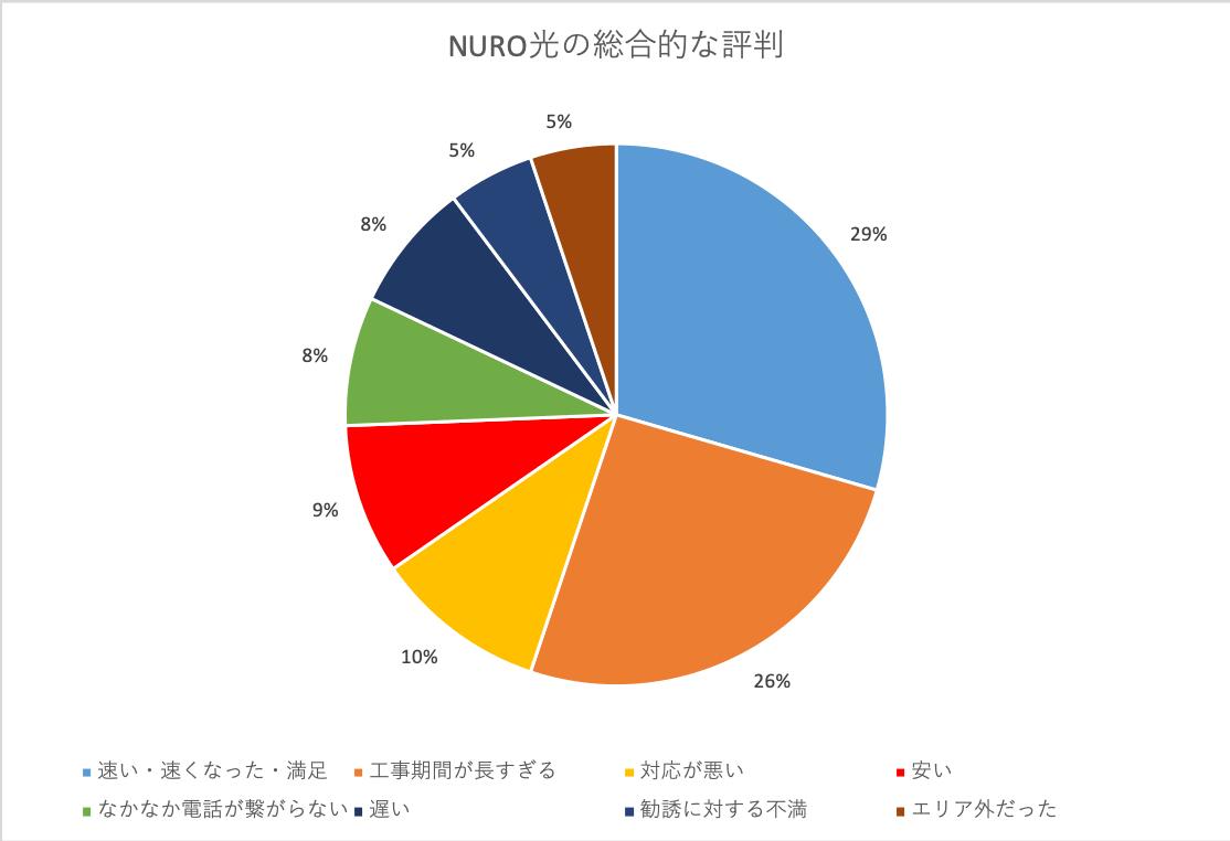 NURO光の総合的な評判