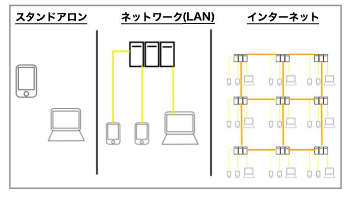 インターネットの仕組みを表した図パート1
