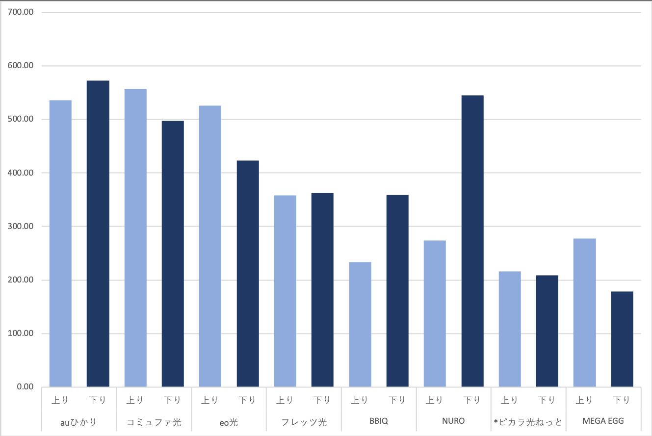 光回線8社(auひかり、コミュファ光、eo光、NURO光、フレッツ光、メガエッグ 、BBIQ、ピカラ光ねっと)の平均上り下り速度データのグラフ